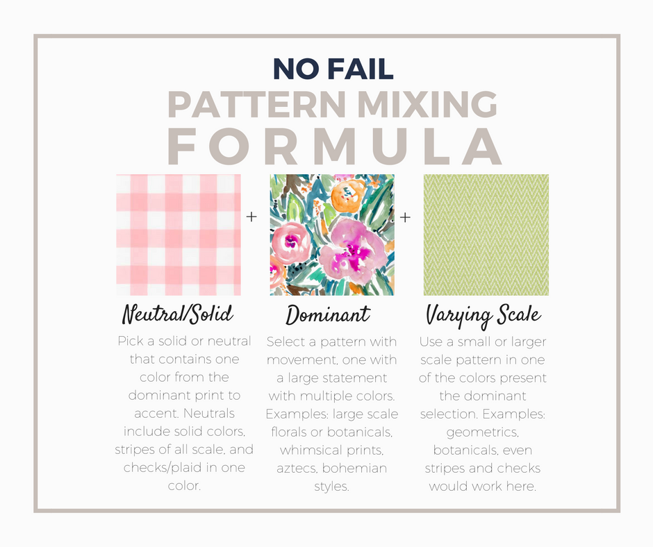 no-fail-pattern-mixing-formula
